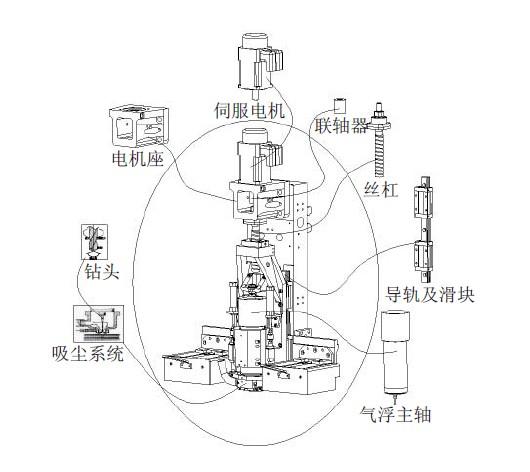 PCB数控钻孔机的驱动系统